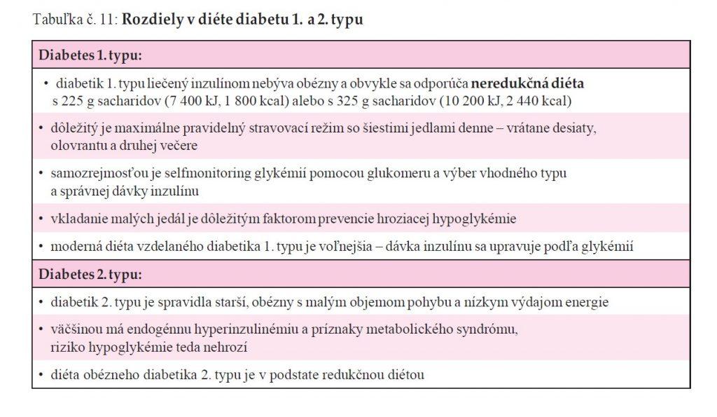 vyziva-diabetik